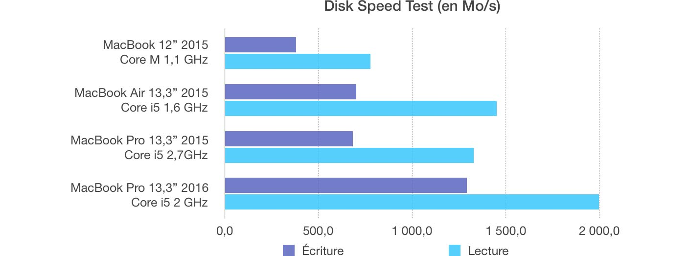 MacBook Pro 2016 SSD débit