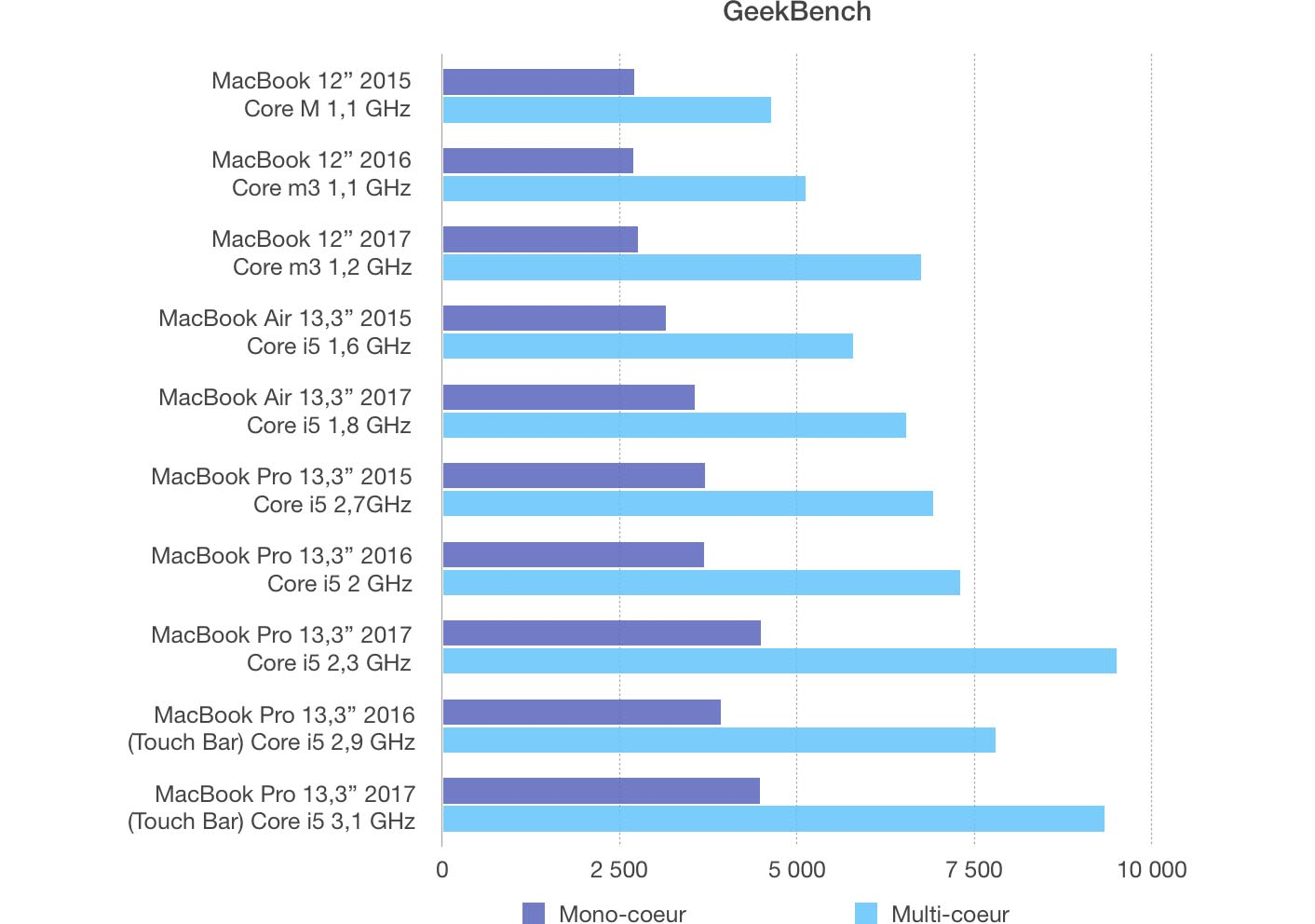 Test MacBook Air 2017 GeekBench