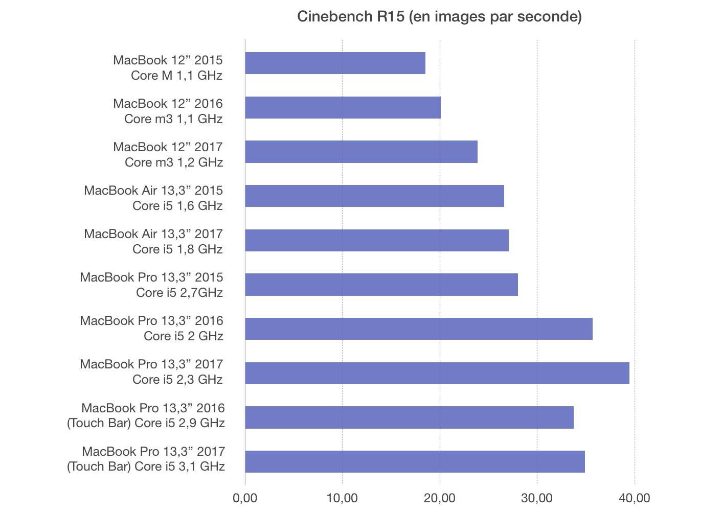 Test MacBook pro 13 2017 Cinebench