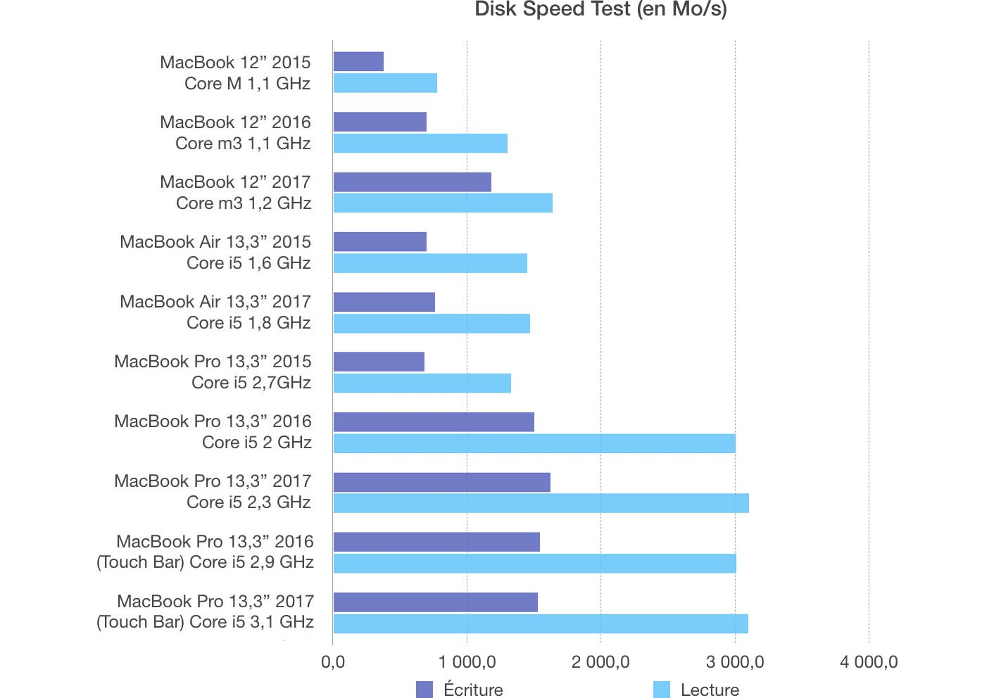Test MacBook Pro 13 2017 SSD