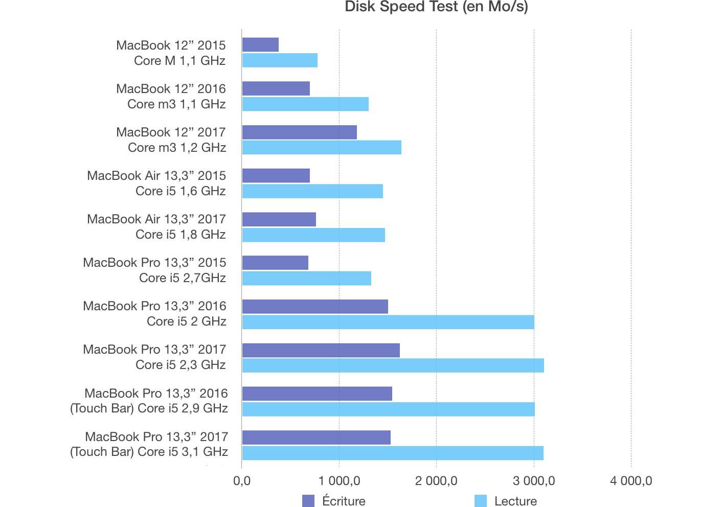 Test MacBook Pro 13 2017 SSD