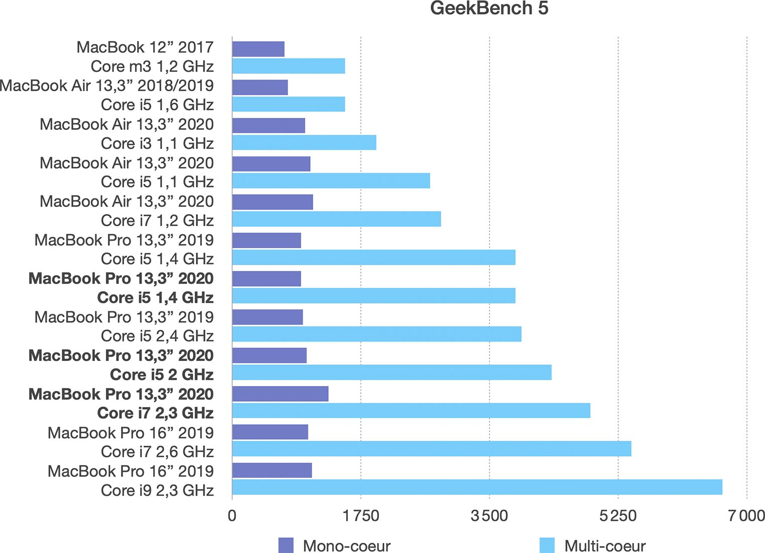 Test MacBook Pro 13 pouces 2020 Geekbench
