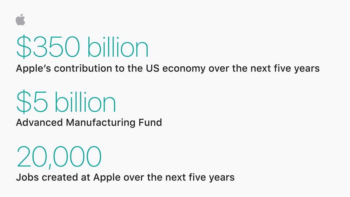 Apple 350 milliards