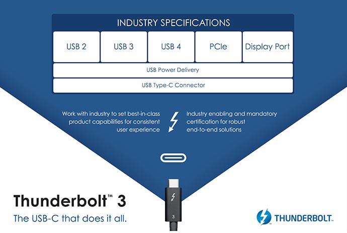 Thunderbolt 3 compatibilité USB 4