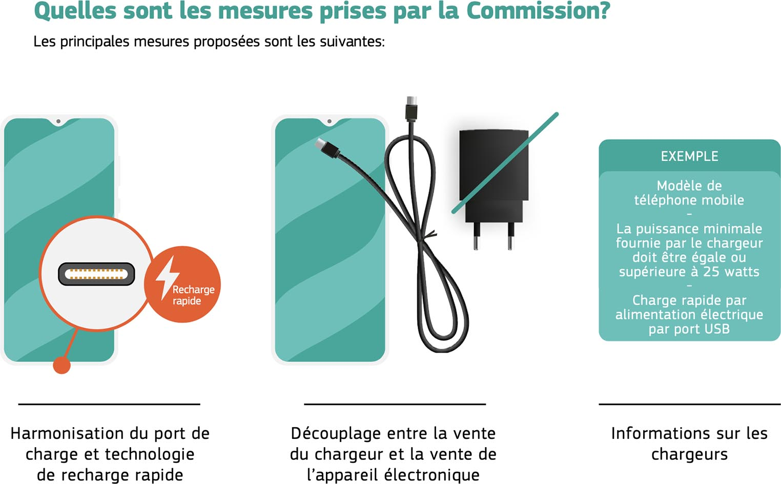 Proposition Commission européenne USB-C