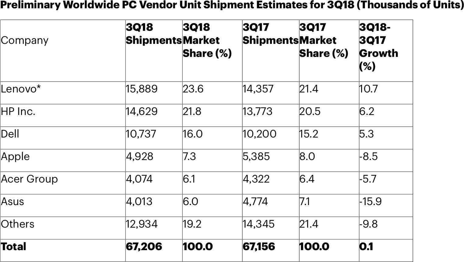 Ventes Mac baisse Q3 2018