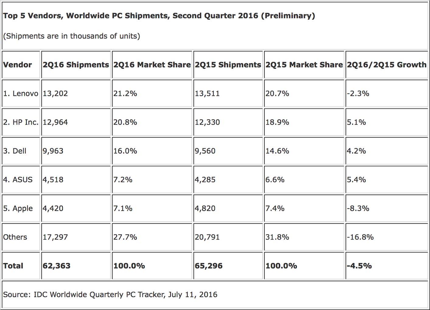 Baisse vente Macs 2016