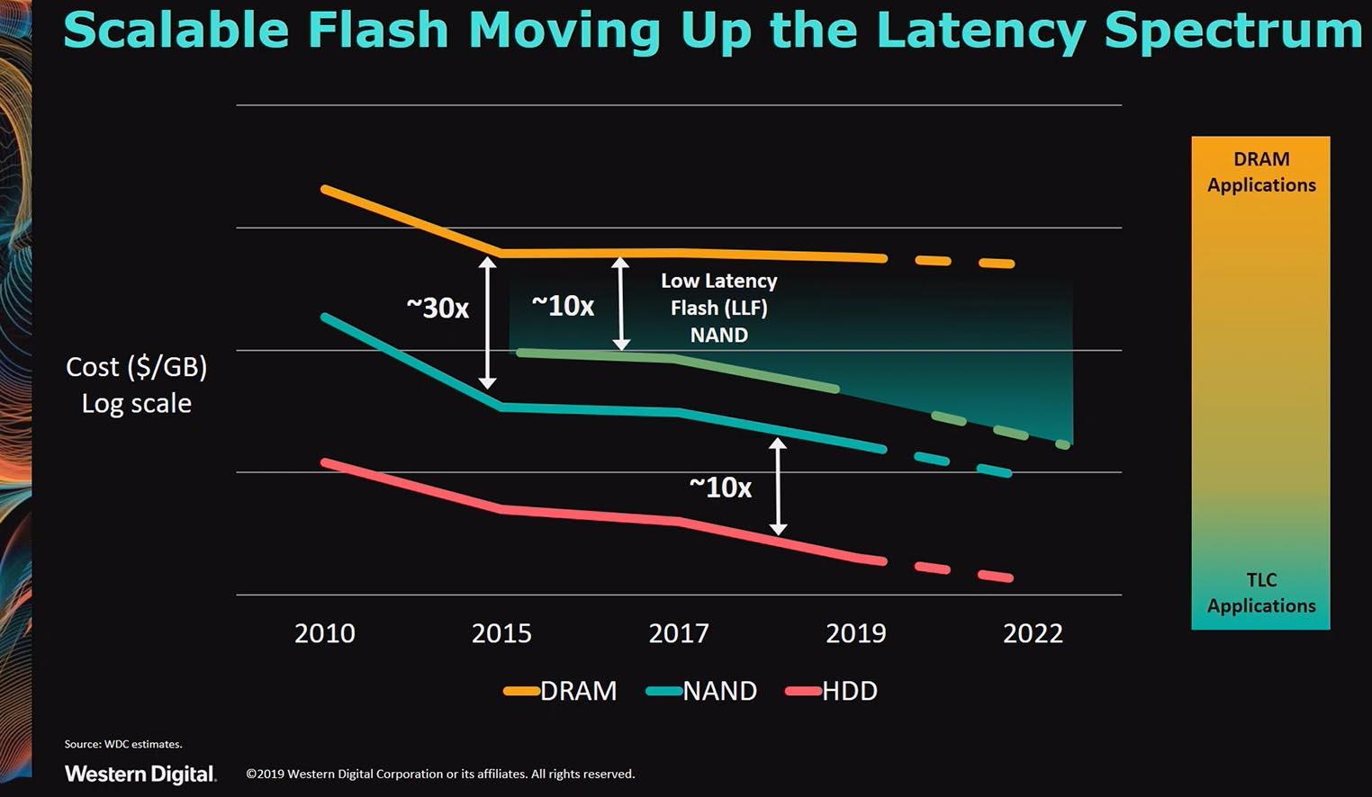 Western Digital low latency memory