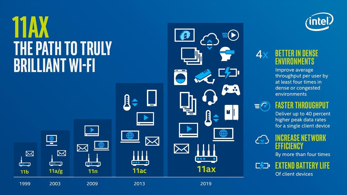 Wi-Fi 802.11ax Intel