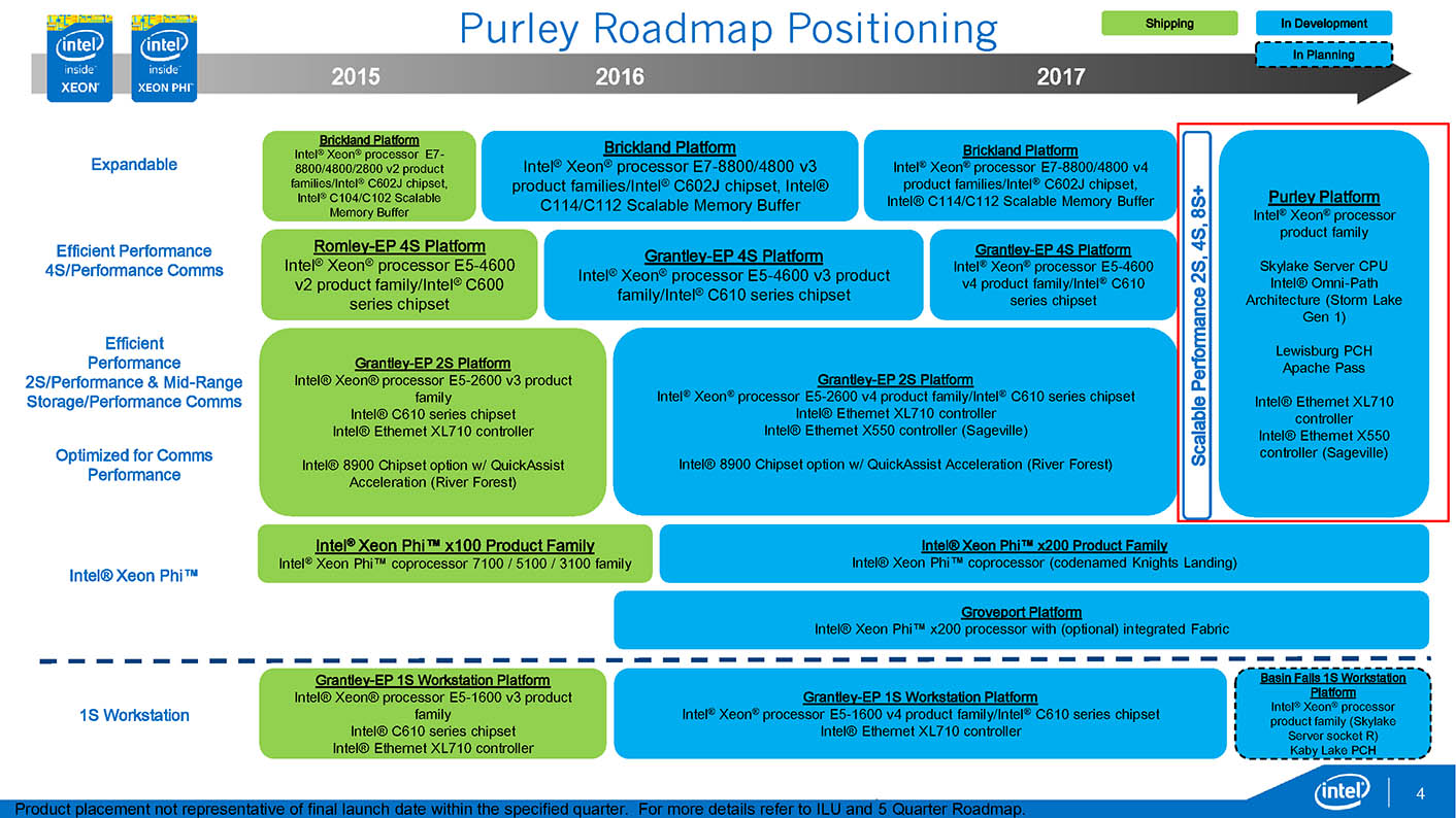 Intel Xeon Roadmap 2017
