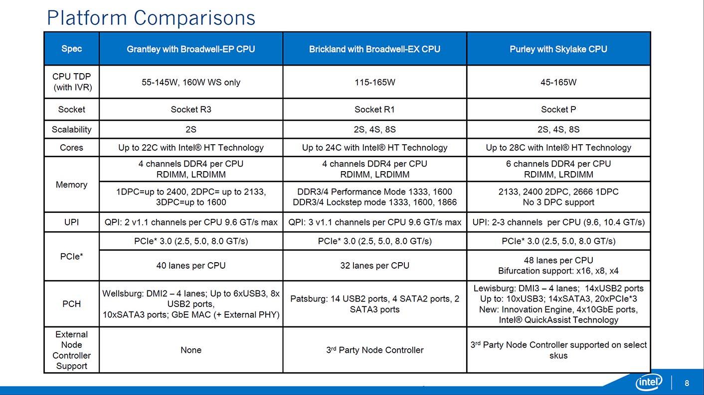 Xeon EP V5 Intel Skylake